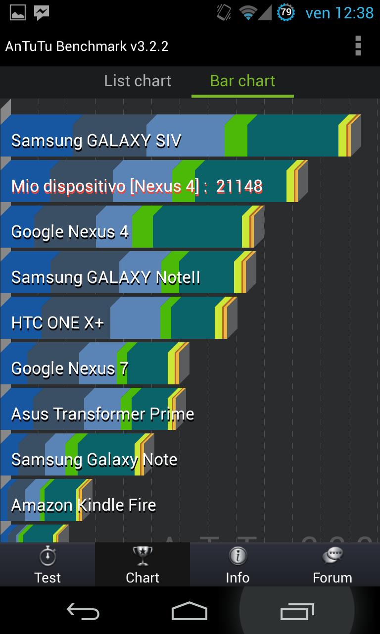 benchmark Nexus 4 con PAC man rom