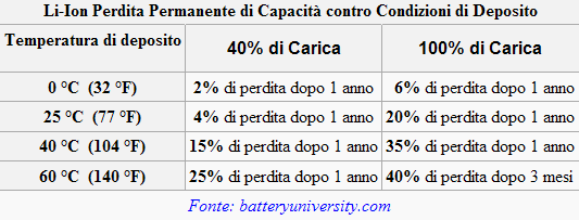 Come calibrare la batteria