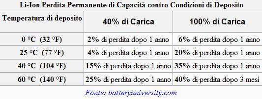 Come calibrare la batteria