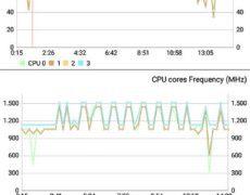 Recensione Xiaomi Mi Mix - Hardware (AnTuTu Benchmark, stress test 2)